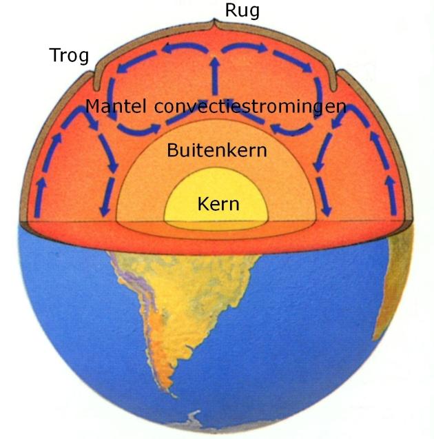 seismo-platentektoniek-convectiestromen