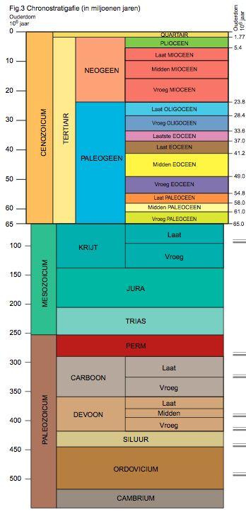 geologische-tijdschaal-DOV