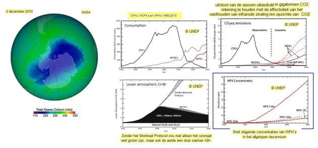 WFK's, superbroeikasgassen in opkomst