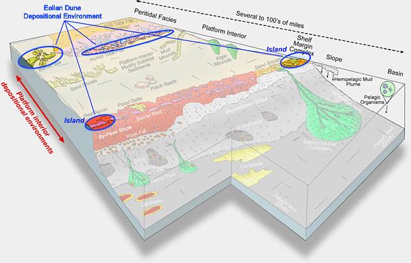Eolian Dune Depositional Environments