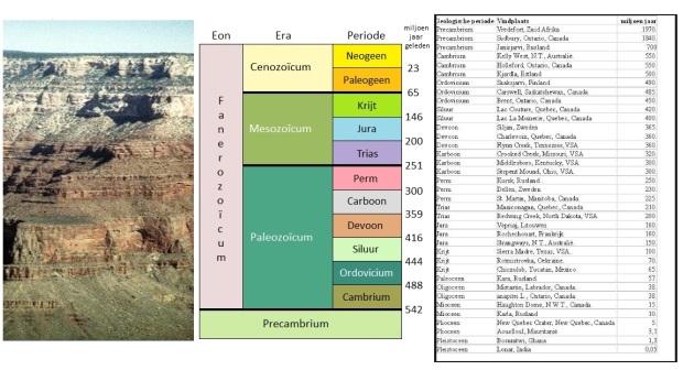 geologische kolom