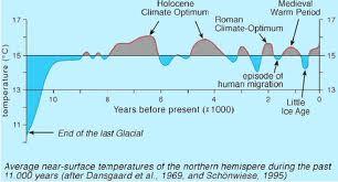 temperatuur noordelijk halfrond  holoceen