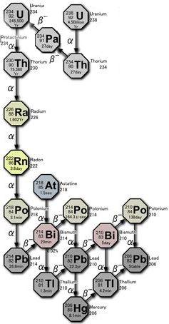 uranium-verval-keten