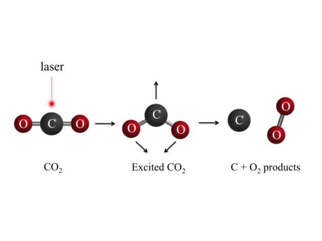 zuurstof uit koolzuur en UV